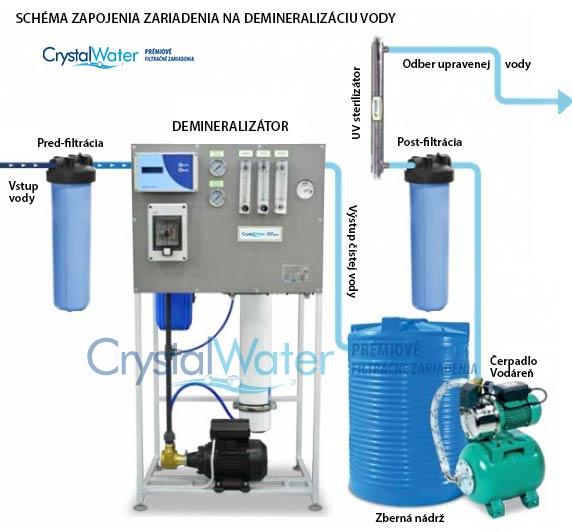 Schéma zapojenia destilátora vody s predfiltrami, zbernou nádobou, UV sterilizáciou